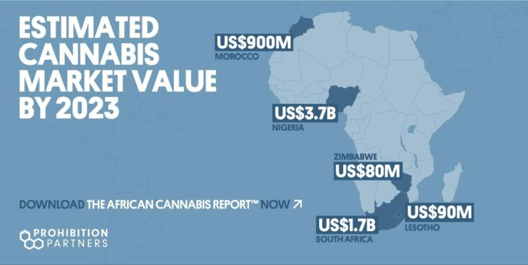 2019 Global Cannabis Use & Projections